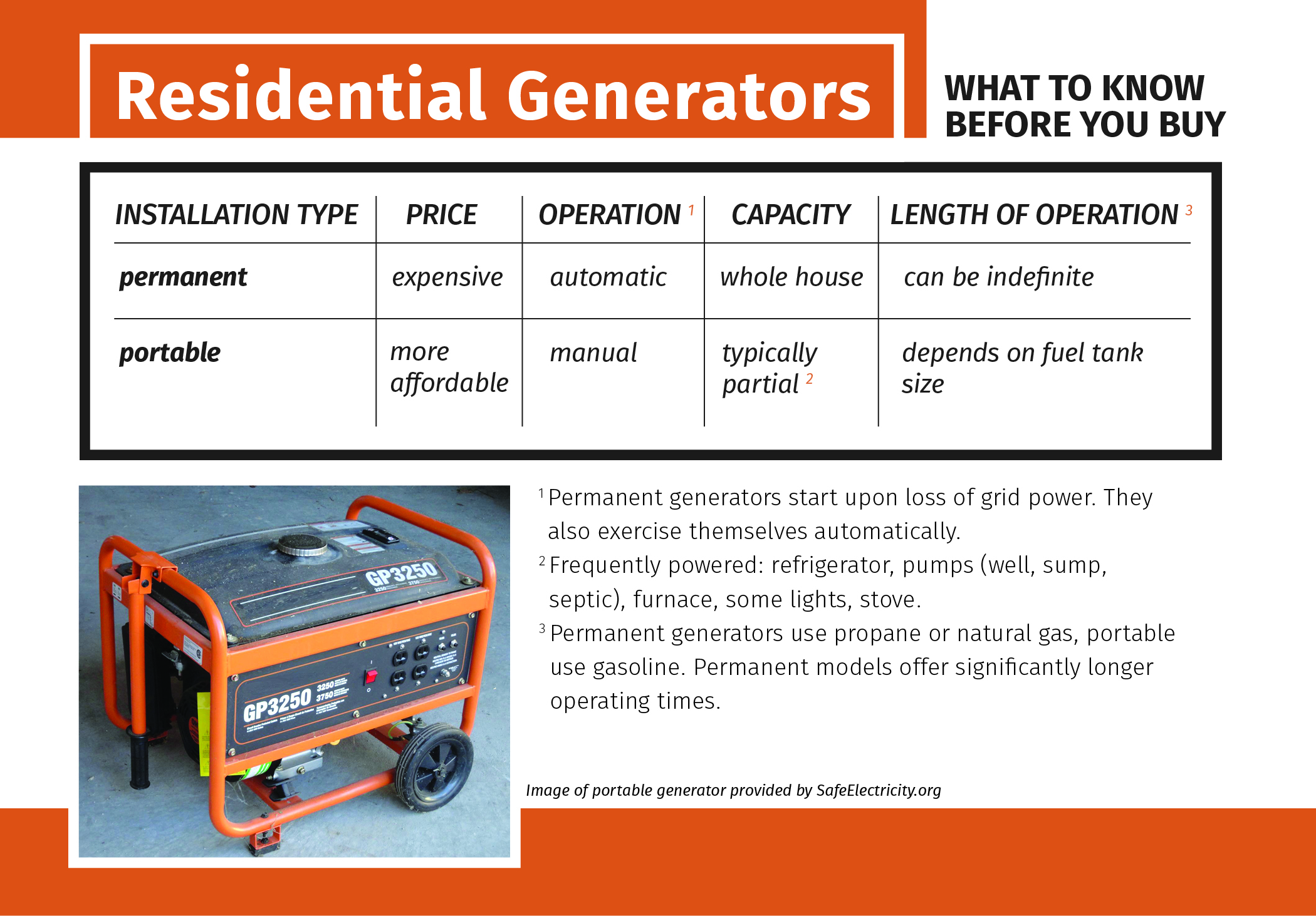 Generator Information Home Wiring Safety Of Your Family During Outages And Safeguard Those Who Come To Aid Emergency Situations When We Work Together For The